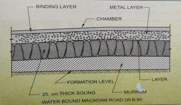 Cross Section of w.b.m road