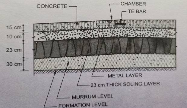 cross-section of concrete road