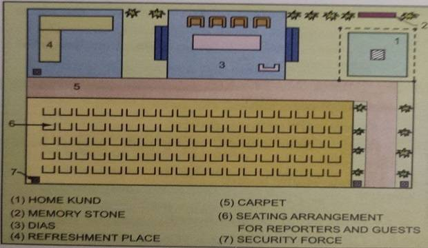 layout of bhomipoojan ceremony