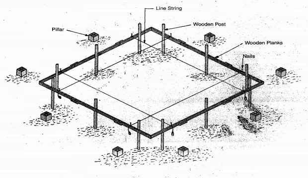 line out ofbuilding setting procedure