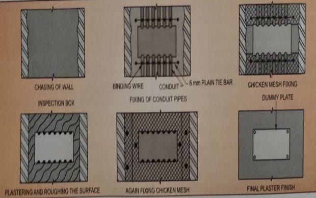 CONCEALED ELECTRICAL CONDUITS IN-WALL