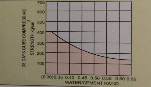 Effect of WC ration on the strength of concrete