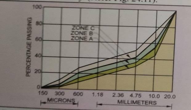 Grading curve for sand