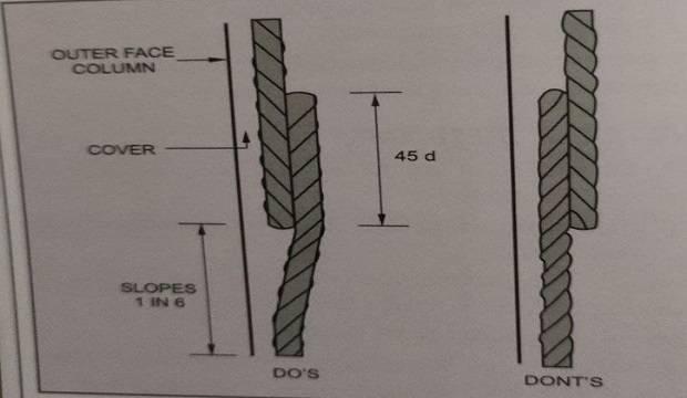 lapping bar column