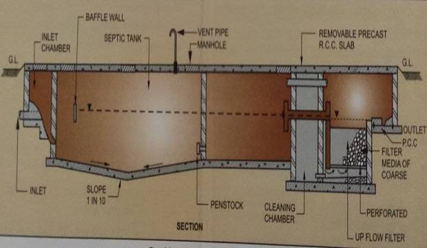 HOW SEPTIC TANK WORK