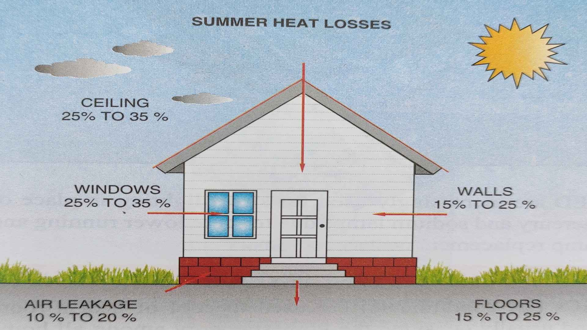 Heat losses and gains without insulation in a temperature climates summer