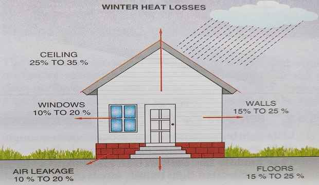 Heat losses and gains without insulation in a temperature climates winter