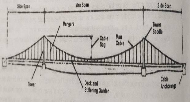 Components of a suspension bridge