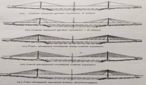 Typical of cable stayed bridges